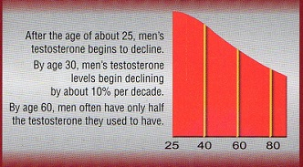 mens Testosterone chart
